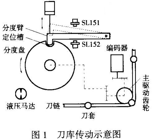 旋转编码器在加工中心液压刀库位置控制中的应用