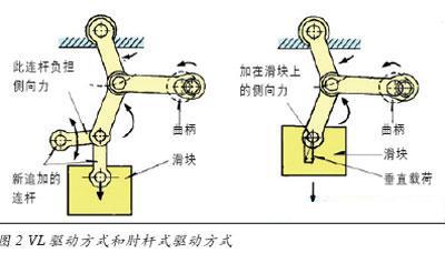 滑动连杆机构-适用于成形技术的高精度多功能冲床