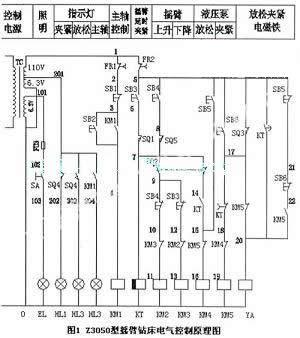 主轴电动机m1,摇臂升降电动机m2,液压泵电动机m3,冷却泵电动机m4.