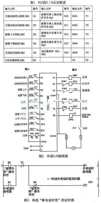 应用plc对z3050摇臂钻床电控系统进行技术改造的方法
