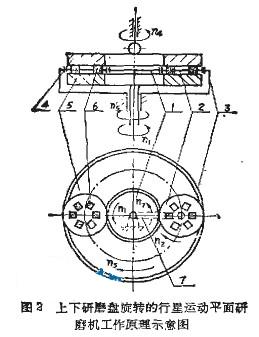 硬质合金刀片平面研磨机的工艺介绍