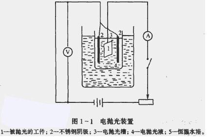电化学抛光的装置与抛光过程中发生的反应