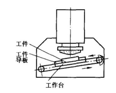 立轴距台平面磨床的结构形式与布局特点,及其用途