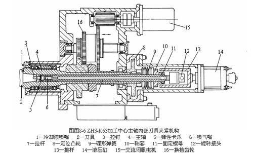 数控机床的主轴部件结构及工作原理