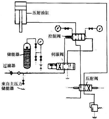 压铸机实时压射控制系统对铸件质量的影响