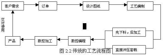 数控机床编程步骤流程图
