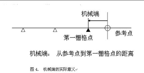 """4.机械值:以""""基本坐标系原点""""为基准的实际位置      5.0#参数-设定是否进行绝对位置原点设定      0#参数=0不设定;      0#参数=1设定;      6.1#参数-设定当前机械轴的位置为参考点位置。      1#参数=0无效      1#参数=1有效;      7."""