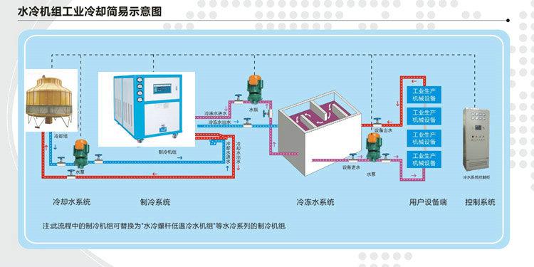 以下为水冷式冷水机安装结构