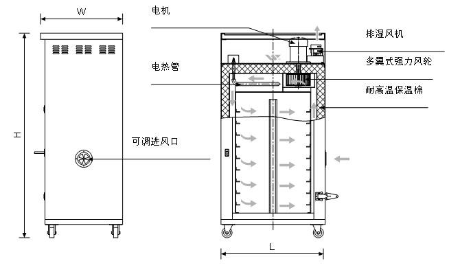工业除湿干燥机   工业烘箱   工业烘箱    工业烘箱价格   工业用