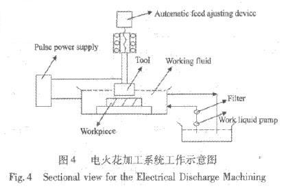 电铸超薄金刚石刀具的研制及应用_电火花加工,金刚石