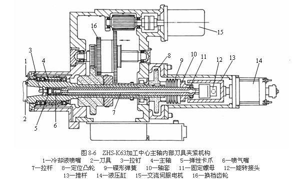 轴部件是机床的重要部件之一,其精度、抗振性和热变形对加工质量有直接影响。特别是如果数控机床在加工过程中不进行人工调整,这些影响将更为严重。数控机床主轴部件在结构上要解决好主轴的支承、主轴内刀具自动装夹、主轴的定向停止等问题。   数控机床主轴的支承主要采用图8-5所示的三种主要形式。图8-5a所示结构的前支承采用双列短圆柱滚子轴承和双向推力角接触球轴承组合,后支承采用成对向心推力球轴承。这种结构的综合刚度高,可以满足强力切削要求,是目前各类数控机床普遍采用的形式。图8-5b所示结构的前支承采用多个高精度向