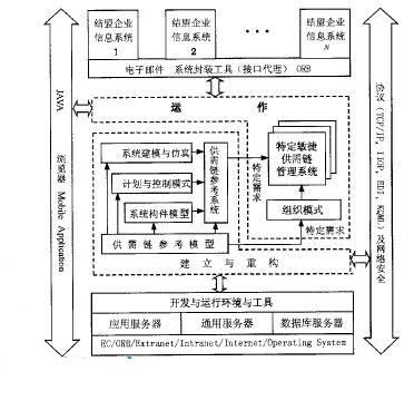 敏捷供需链管理系统的体系结构